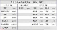 日本美容主编自爆 月支美容费用7万怪招多